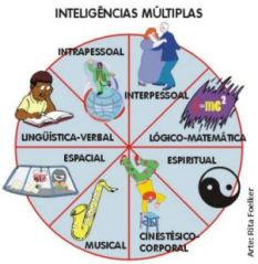 inteligenciasmultiplas_fig